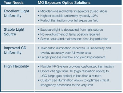 MO Exposure opitcs benefits